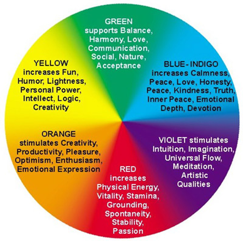 a description of the use of color imagery in the five parts of yellow star The color yellow can be bright and intense, which is perhaps why it can often invoke such strong also, some of the classrooms that have yellow in them seen to be associated with more frustrated for many people, yellow is seen as a bright and cheerful color advertisers may use it to not only.